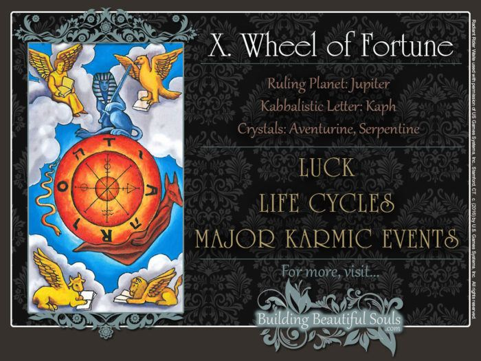 The Wheel of Fortune Tarot Card Meanings Rider Waite Tarot Deck 1280x960