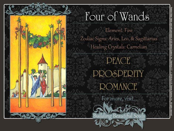 Four of Wands Tarot Card Meanings Rider Waite Tarot Deck
