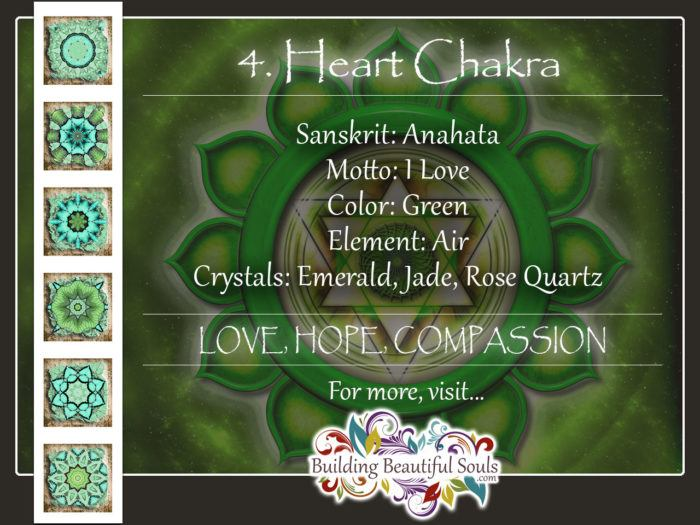 Heart Chakra Anahata 4th Green Chakra 1280x960
